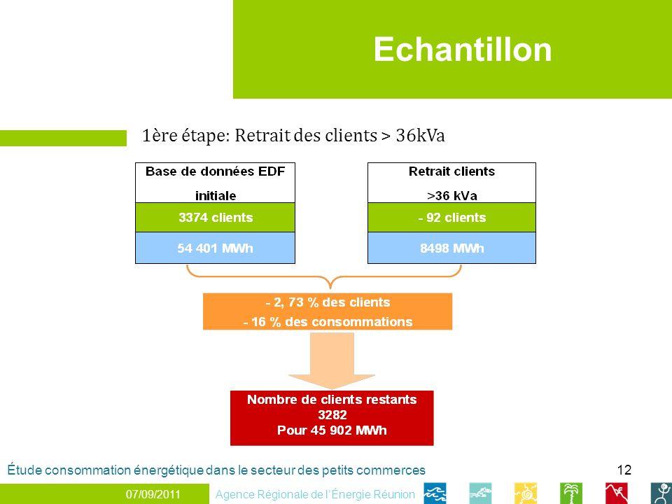 12 1 er décembre 2010 Echantillon 1ère étape: Retrait des clients > 36kVa Agence Régionale de lÉnergie Réunion Étude consommation énergétique dans le