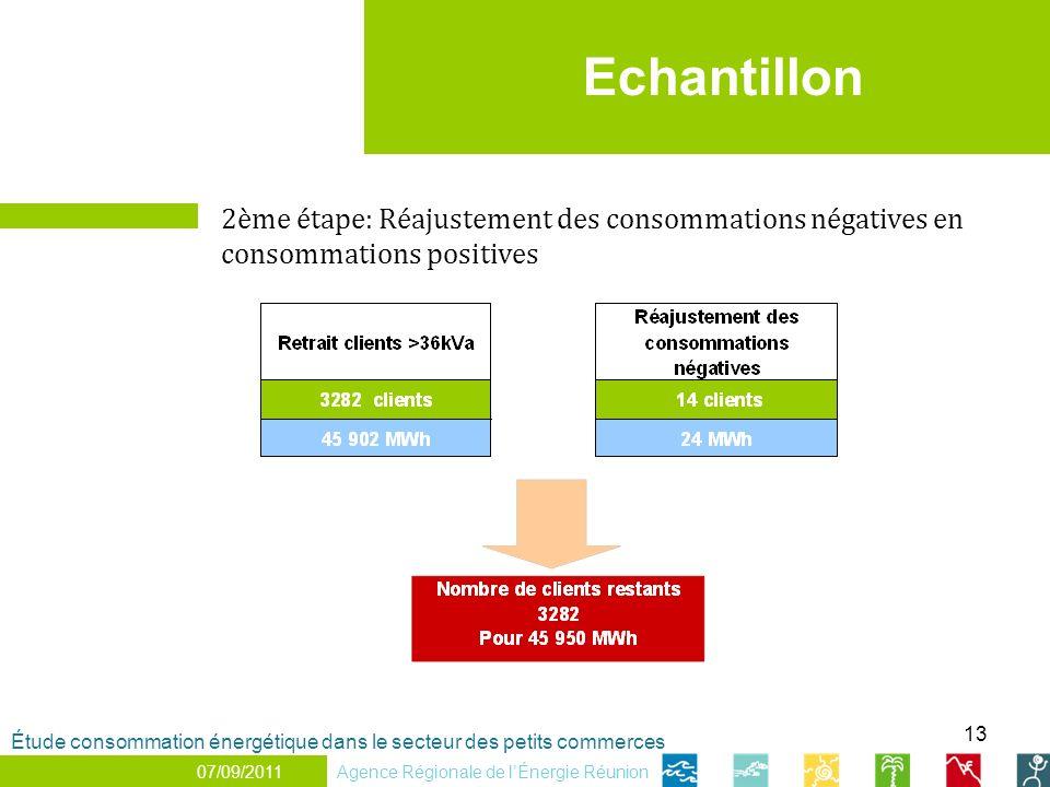13 Echantillon 2ème étape: Réajustement des consommations négatives en consommations positives Agence Régionale de lÉnergie Réunion Étude consommation