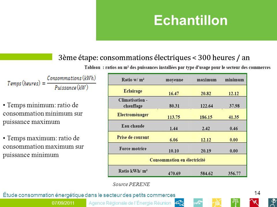 14 Echantillon 3ème étape: consommations électriques < 300 heures / an Temps minimum: ratio de consommation minimum sur puissance maximum Temps maximu