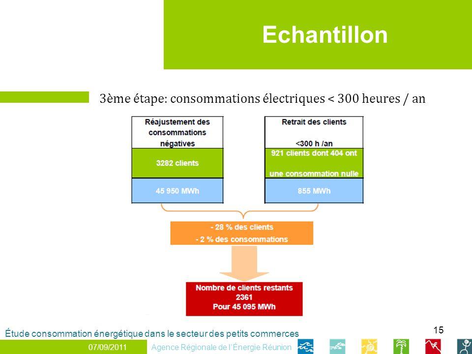 15 Echantillon Agence Régionale de lÉnergie Réunion Étude consommation énergétique dans le secteur des petits commerces 07/09/2011 3ème étape: consomm