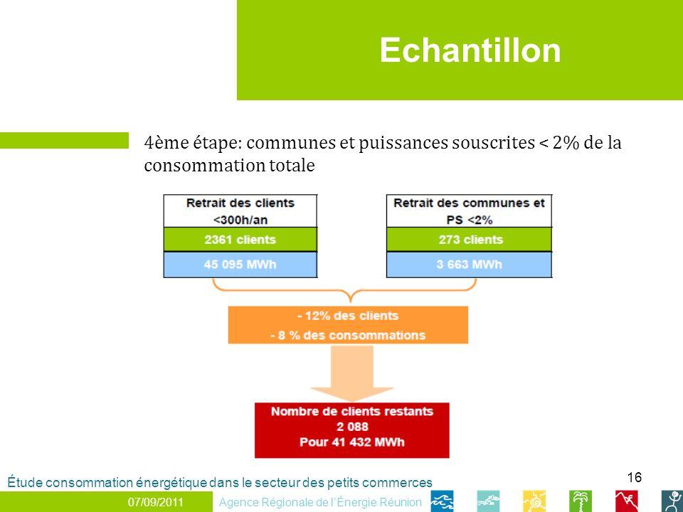 16 Echantillon Agence Régionale de lÉnergie Réunion Étude consommation énergétique dans le secteur des petits commerces 07/09/2011 4ème étape: communes et puissances souscrites < 2% de la consommation totale