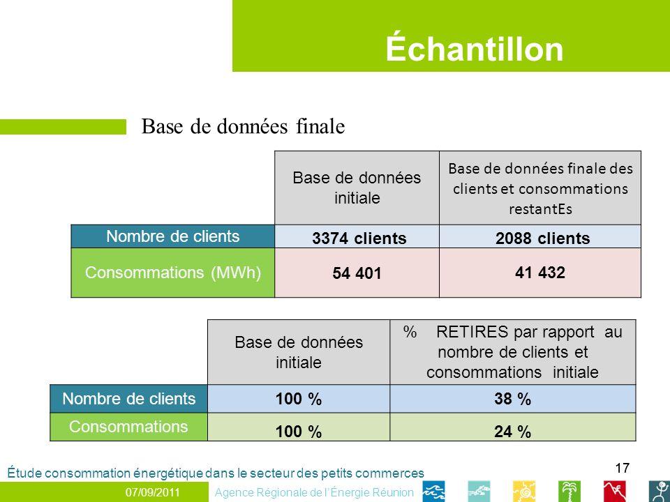 17 Échantillon 25/05/2011 Base de données initiale % RETIRES par rapport au nombre de clients et consommations initiale Nombre de clients100 %38 % Con