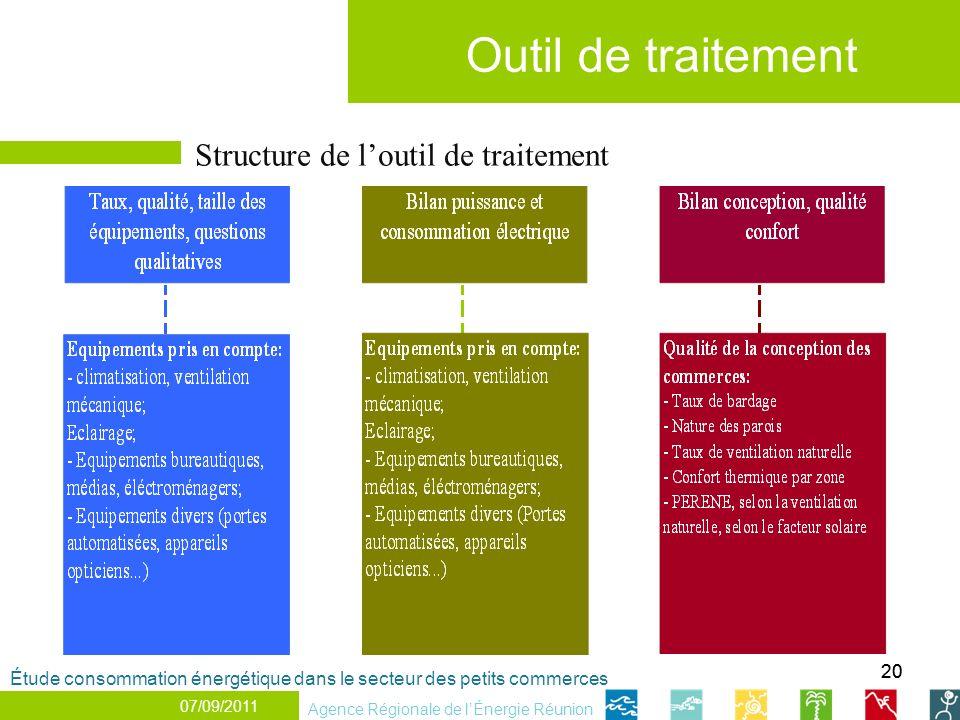 20 Outil de traitement 07/07/2011 Structure de loutil de traitement Agence Régionale de lÉnergie Réunion Étude consommation énergétique dans le secteu
