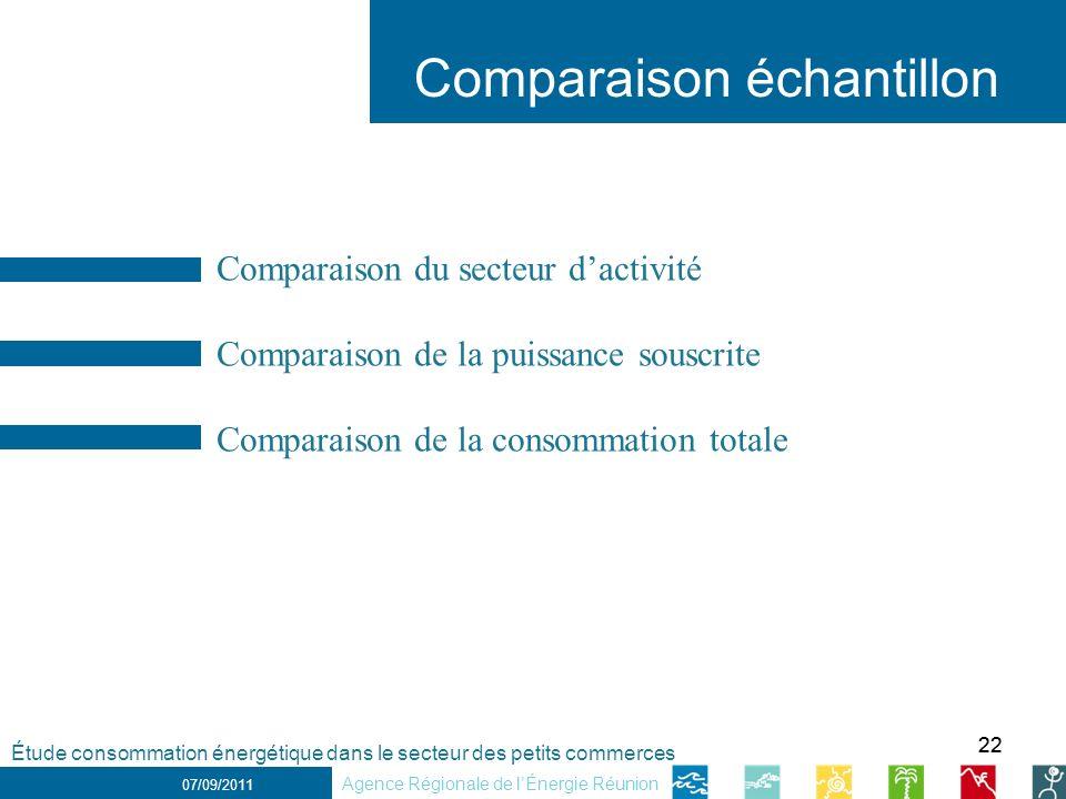 22 1 er décembre 2010 Comparaison échantillon 07/09/2011 Étude consommation énergétique dans le secteur des petits commerces Agence Régionale de lÉner