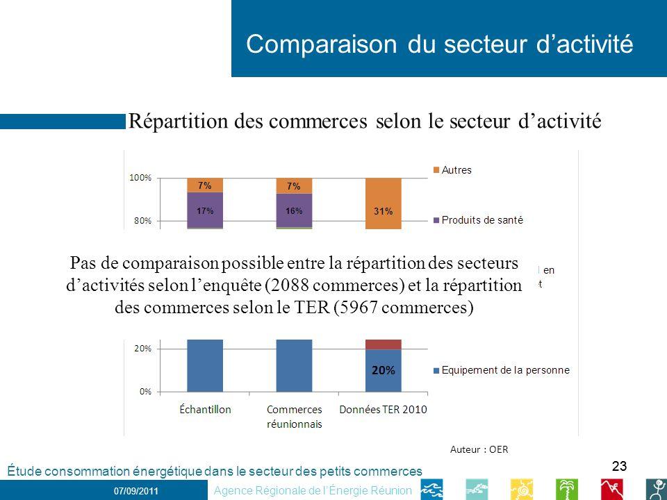 23 1 er décembre 2010 Comparaison du secteur dactivité 07/09/2011 Répartition des commerces selon le secteur dactivité Étude consommation énergétique