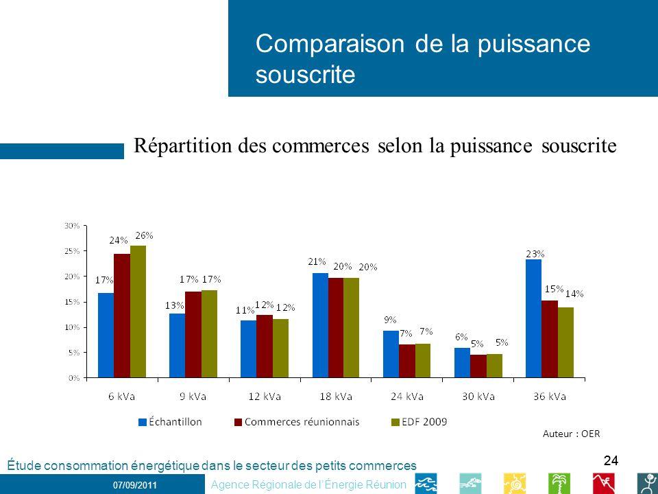 24 1 er décembre 2010 Comparaison de la puissance souscrite 07/09/2011 Répartition des commerces selon la puissance souscrite Étude consommation énerg