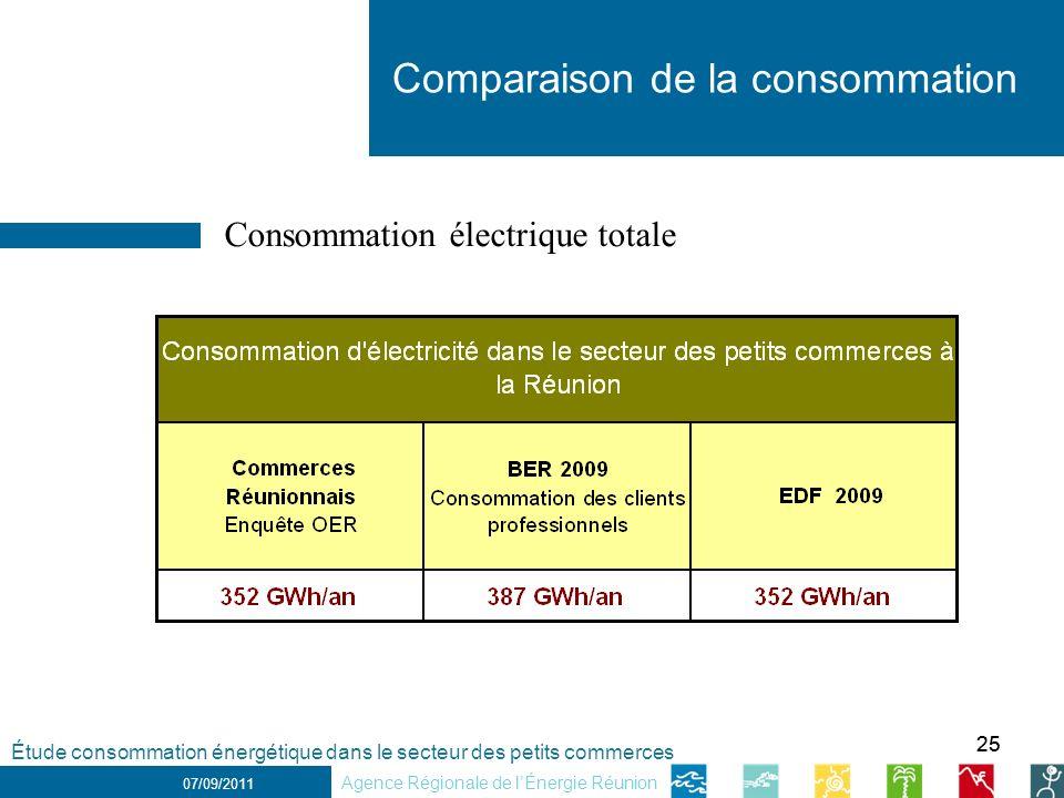 25 1 er décembre 2010 Comparaison de la consommation 07/09/2011 Consommation électrique totale Étude consommation énergétique dans le secteur des petits commerces Agence Régionale de lÉnergie Réunion