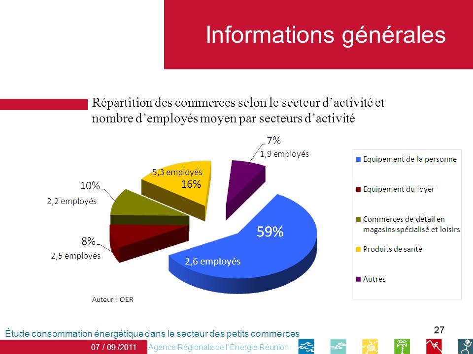 27 Informations générales 07 / 09 /2011 Auteur : OER Étude consommation énergétique dans le secteur des petits commerces Agence Régionale de lÉnergie