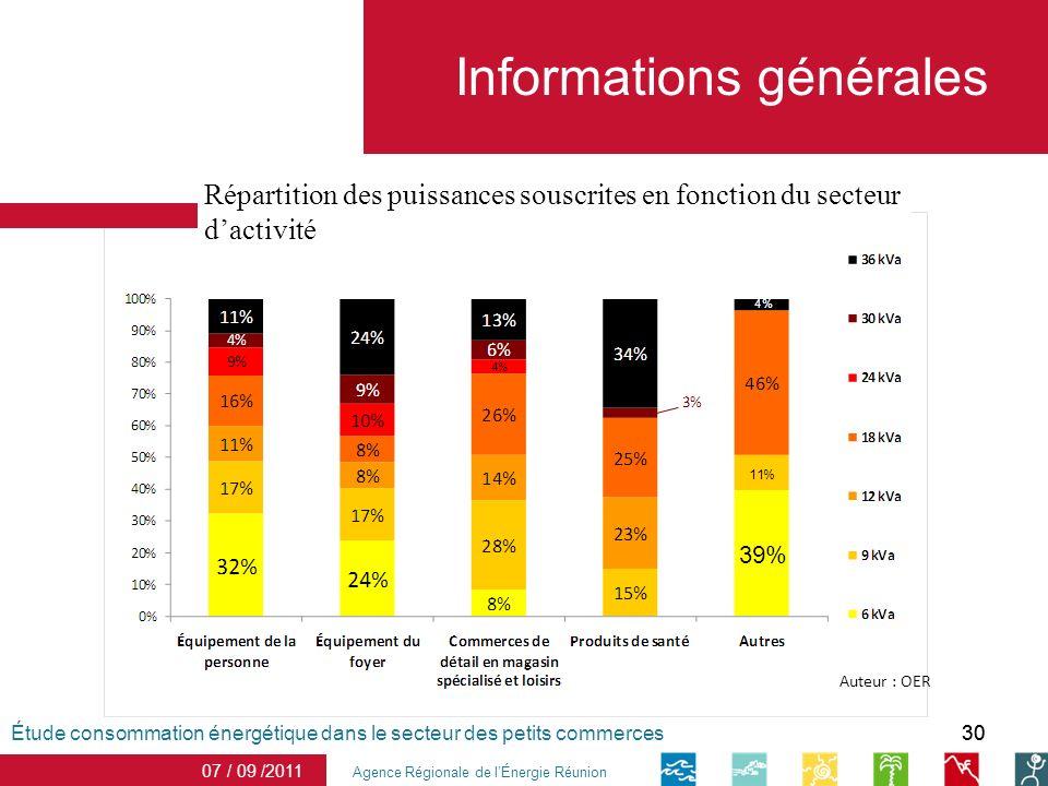 30 Informations générales Agence Régionale de lÉnergie Réunion 07 / 09 /2011 Étude consommation énergétique dans le secteur des petits commerces Répartition des puissances souscrites en fonction du secteur dactivité Auteur : OER