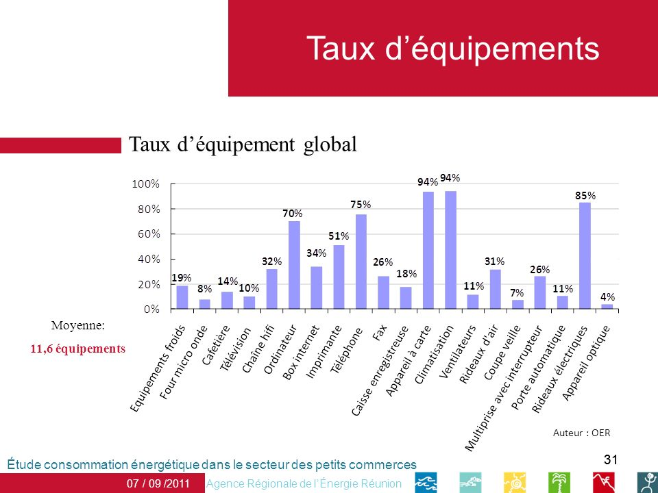 31 Taux déquipements Agence Régionale de lÉnergie Réunion 07 / 09 /2011 Moyenne: 11,6 équipements Étude consommation énergétique dans le secteur des petits commerces Taux déquipement global Auteur : OER