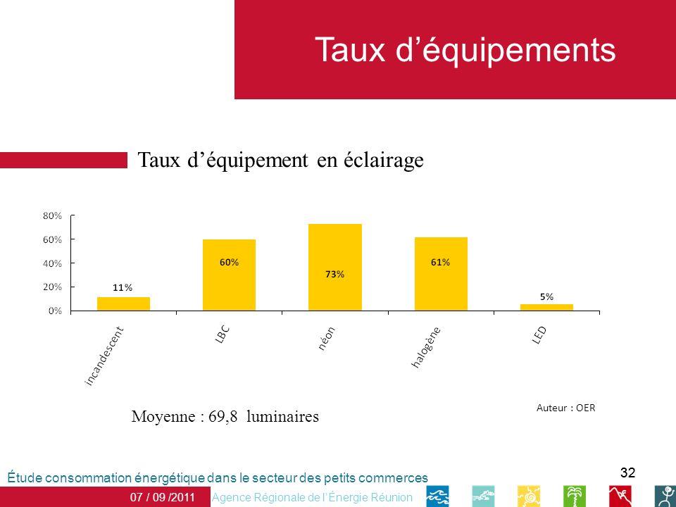 32 Taux déquipements Agence Régionale de lÉnergie Réunion 07 / 09 /2011 Étude consommation énergétique dans le secteur des petits commerces Taux déqui