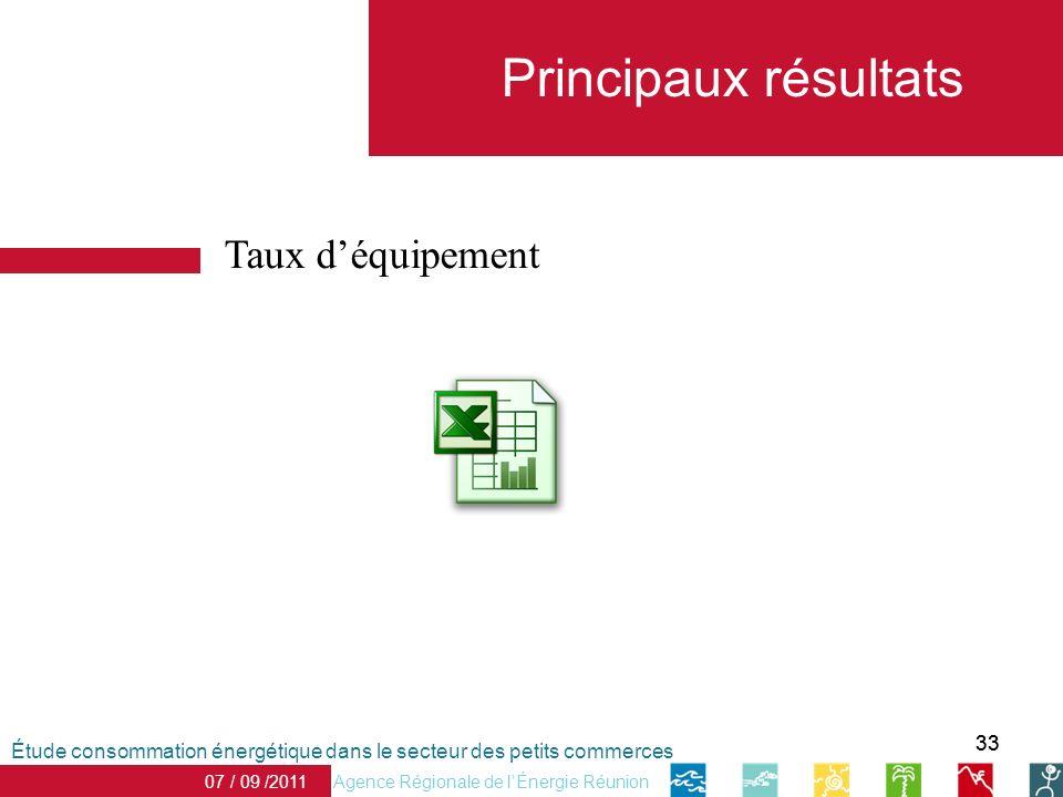 33 Principaux résultats Taux déquipement Agence Régionale de lÉnergie Réunion 07 / 09 /2011 Étude consommation énergétique dans le secteur des petits
