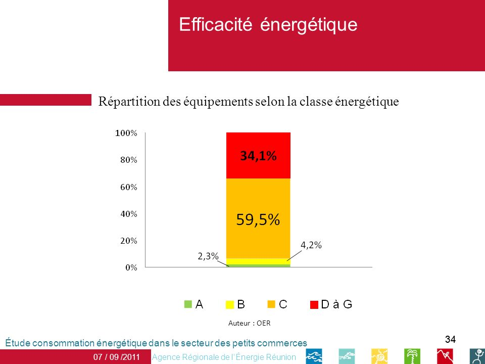 34 Efficacité énergétique Agence Régionale de lÉnergie Réunion 07 / 09 /2011 Étude consommation énergétique dans le secteur des petits commerces Auteur : OER Répartition des équipements selon la classe énergétique