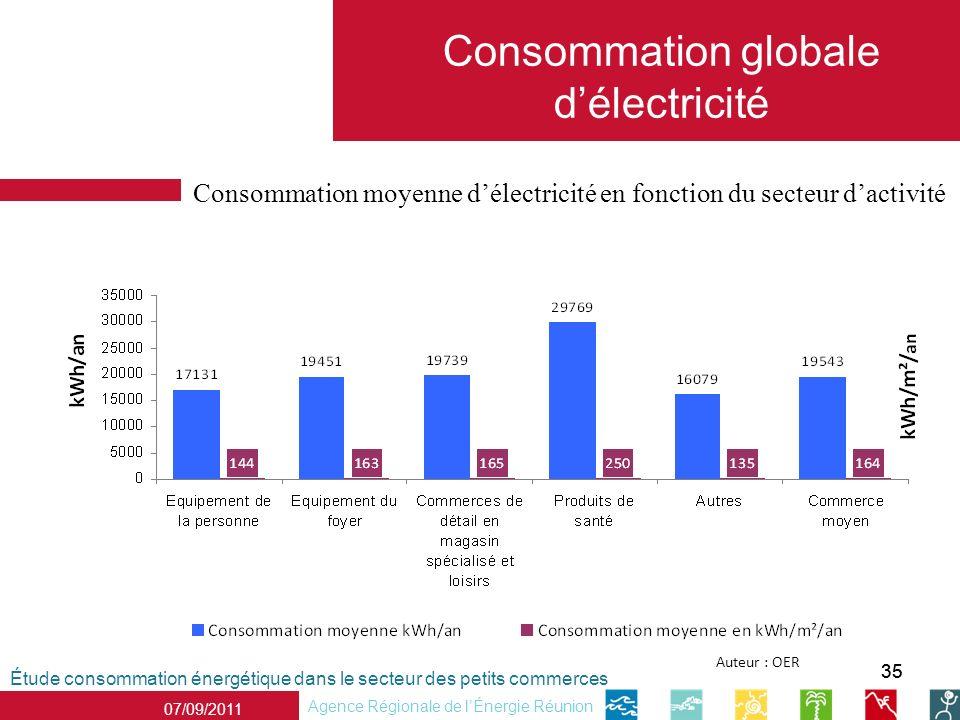 35 Étude consommation énergétique dans le secteur des petits commerces Agence Régionale de lÉnergie Réunion 07/09/2011 Consommation globale délectricité Auteur : OER Consommation moyenne délectricité en fonction du secteur dactivité
