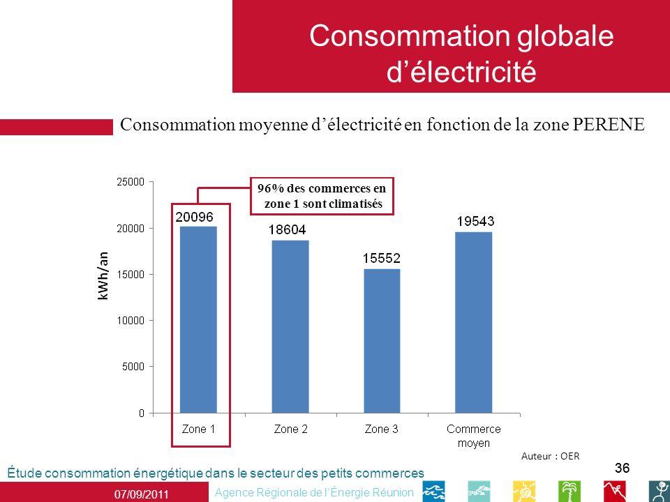 36 Étude consommation énergétique dans le secteur des petits commerces Agence Régionale de lÉnergie Réunion 07/09/2011 Consommation globale délectricité Consommation moyenne délectricité en fonction de la zone PERENE Auteur : OER 96% des commerces en zone 1 sont climatisés