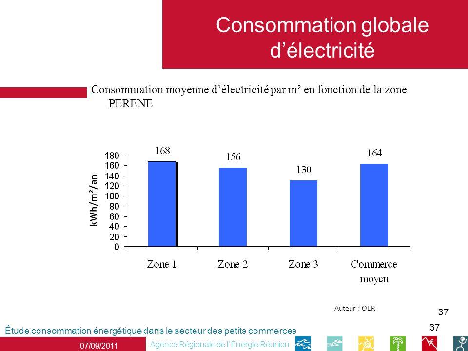 37 Étude consommation énergétique dans le secteur des petits commerces Agence Régionale de lÉnergie Réunion 07/09/2011 Consommation globale délectricité Consommation moyenne délectricité par m² en fonction de la zone PERENE Auteur : OER