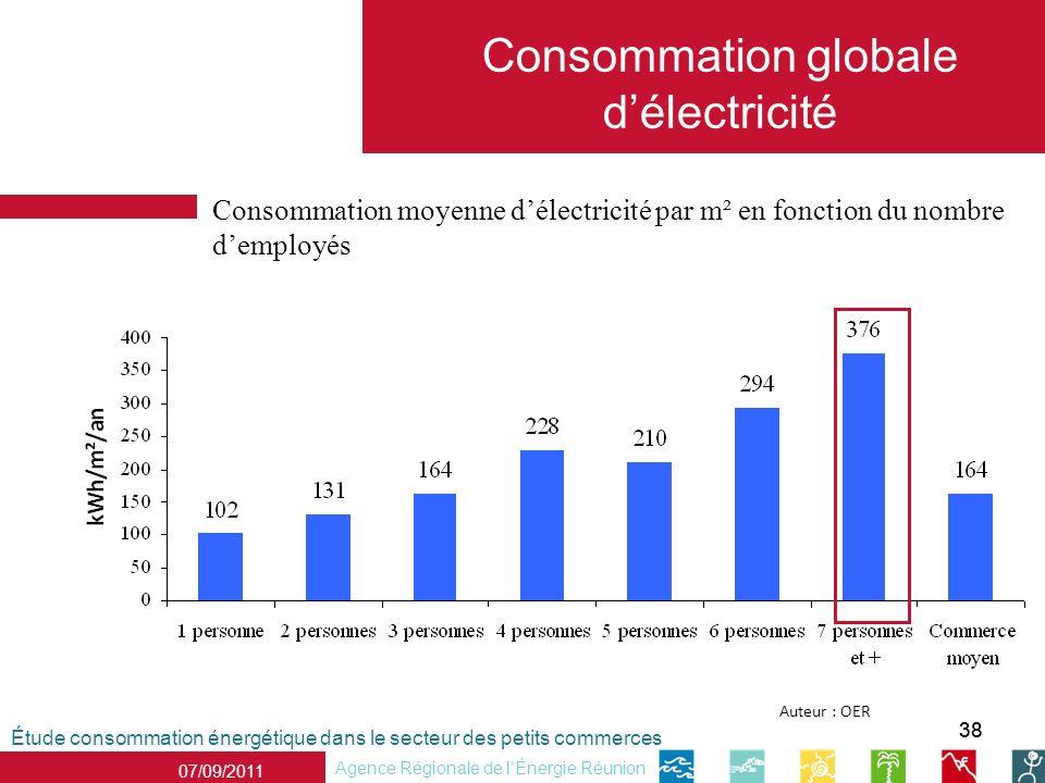 38 Étude consommation énergétique dans le secteur des petits commerces Agence Régionale de lÉnergie Réunion 07/09/2011 Consommation globale délectrici