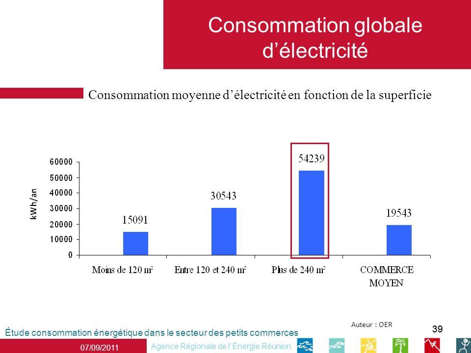 39 Étude consommation énergétique dans le secteur des petits commerces Agence Régionale de lÉnergie Réunion 07/09/2011 Auteur : OER Consommation globale délectricité Consommation moyenne délectricité en fonction de la superficie