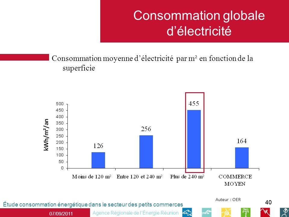 40 Étude consommation énergétique dans le secteur des petits commerces Agence Régionale de lÉnergie Réunion 07/09/2011 Auteur : OER Consommation globale délectricité Consommation moyenne délectricité par m² en fonction de la superficie