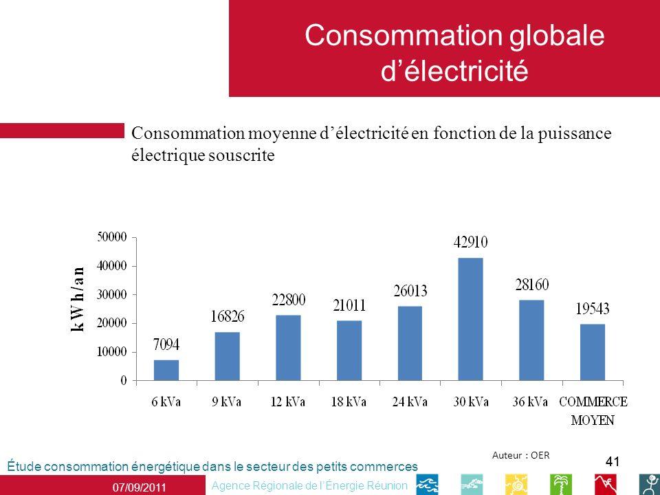 41 Étude consommation énergétique dans le secteur des petits commerces Agence Régionale de lÉnergie Réunion 07/09/2011 Auteur : OER Consommation globale délectricité Consommation moyenne délectricité en fonction de la puissance électrique souscrite