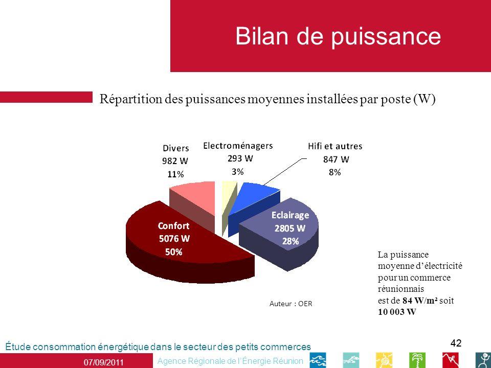 42 Répartition des puissances moyennes installées par poste (W) Étude consommation énergétique dans le secteur des petits commerces Agence Régionale d