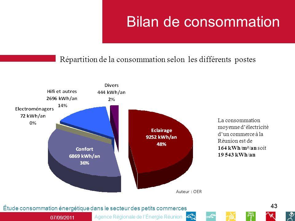 43 Répartition de la consommation selon les différents postes Étude consommation énergétique dans le secteur des petits commerces Agence Régionale de