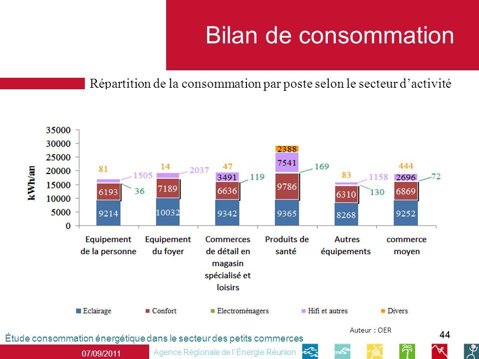 44 Étude consommation énergétique dans le secteur des petits commerces Agence Régionale de lÉnergie Réunion 07/09/2011 Bilan de consommation Auteur : OER Répartition de la consommation par poste selon le secteur dactivité