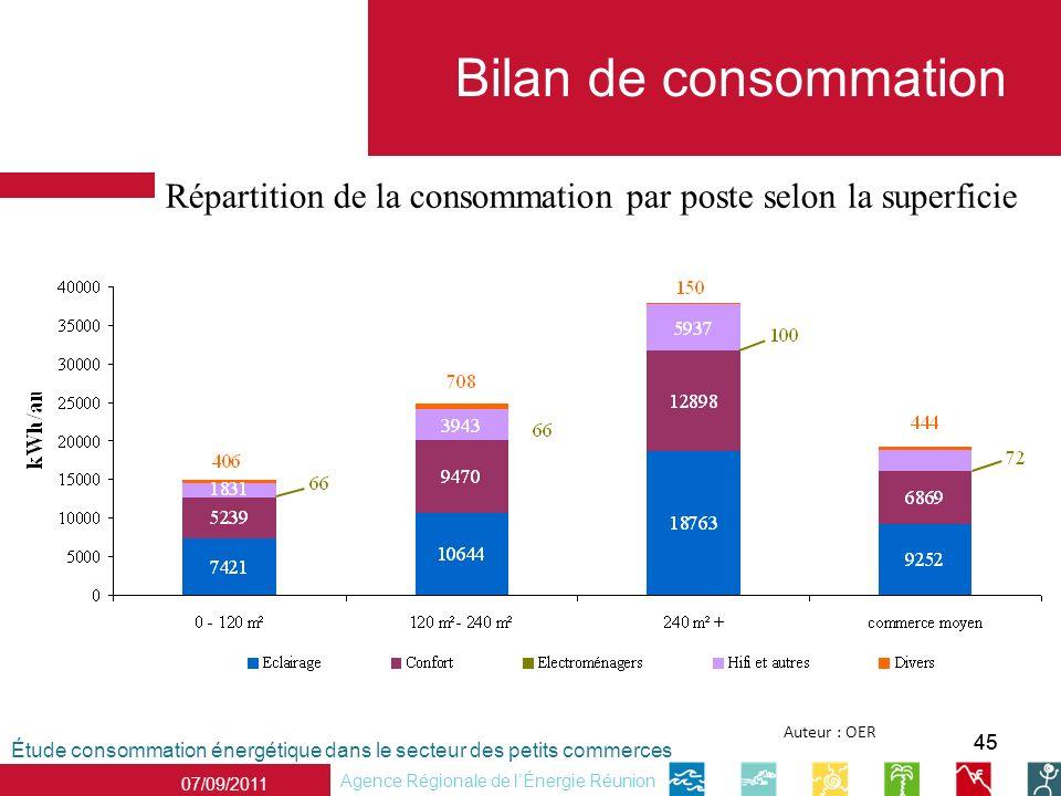 45 Étude consommation énergétique dans le secteur des petits commerces Agence Régionale de lÉnergie Réunion 07/09/2011 Auteur : OER Bilan de consommation Répartition de la consommation par poste selon la superficie