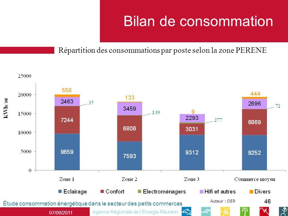 46 Répartition des consommations par poste selon la zone PERENE Étude consommation énergétique dans le secteur des petits commerces Agence Régionale d