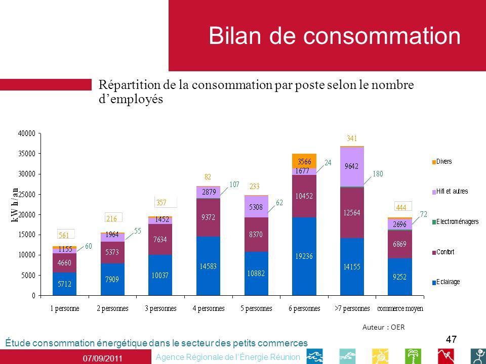 47 Répartition de la consommation par poste selon le nombre demployés Étude consommation énergétique dans le secteur des petits commerces Agence Régionale de lÉnergie Réunion 07/09/2011 Auteur : OER Bilan de consommation 3566