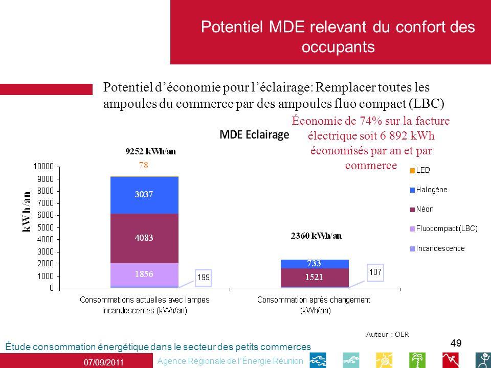 49 07/09/2011 Agence Régionale de lÉnergie Réunion Étude consommation énergétique dans le secteur des petits commerces Auteur : OER Potentiel MDE rele
