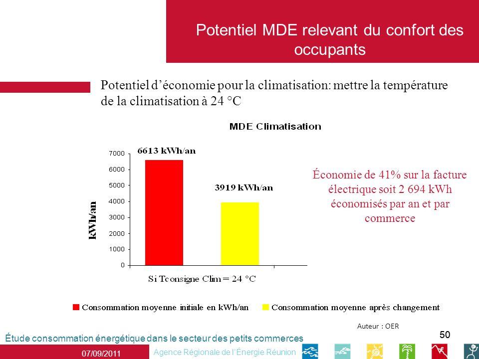 50 07/09/2011 Agence Régionale de lÉnergie Réunion Potentiel déconomie pour la climatisation: mettre la température de la climatisation à 24 °C Étude