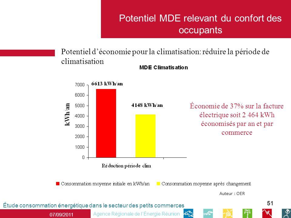 51 07/09/2011 Agence Régionale de lÉnergie Réunion Potentiel déconomie pour la climatisation: réduire la période de climatisation Étude consommation é