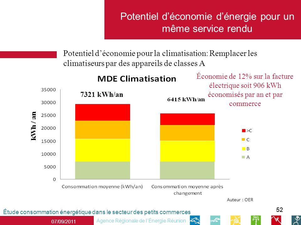 52 07/09/2011 Agence Régionale de lÉnergie Réunion Potentiel déconomie pour la climatisation: Remplacer les climatiseurs par des appareils de classes