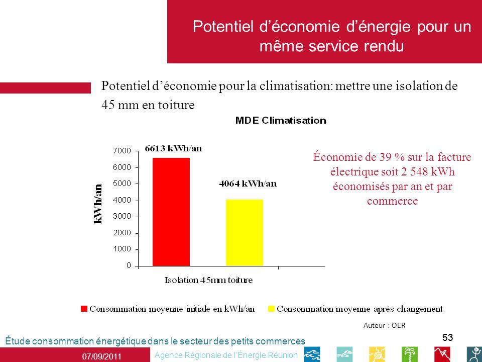 53 07/09/2011 Agence Régionale de lÉnergie Réunion Potentiel déconomie pour la climatisation: mettre une isolation de 45 mm en toiture Étude consommat