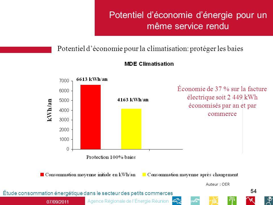 54 07/09/2011 Agence Régionale de lÉnergie Réunion Potentiel déconomie pour la climatisation: protéger les baies Étude consommation énergétique dans l