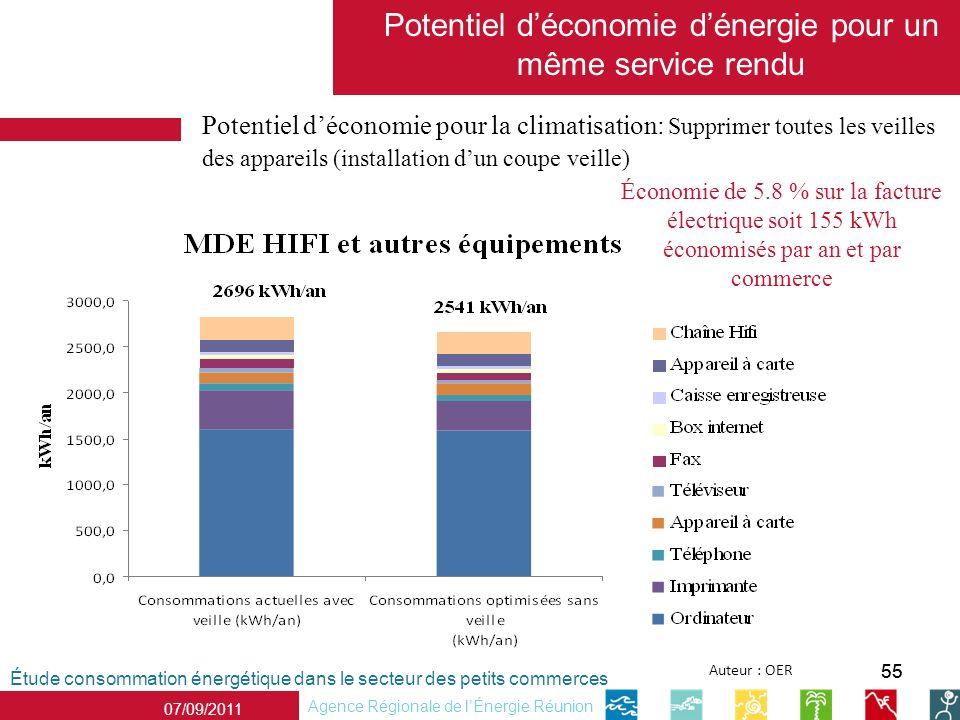 55 07/09/2011 Agence Régionale de lÉnergie Réunion Potentiel déconomie pour la climatisation: Supprimer toutes les veilles des appareils (installation