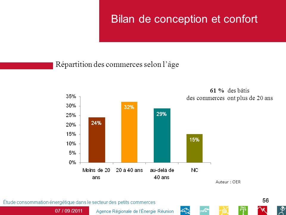 56 Bilan de conception et confort date Agence Régionale de lÉnergie Réunion Étude consommation énergétique dans le secteur des petits commerces 07 / 0