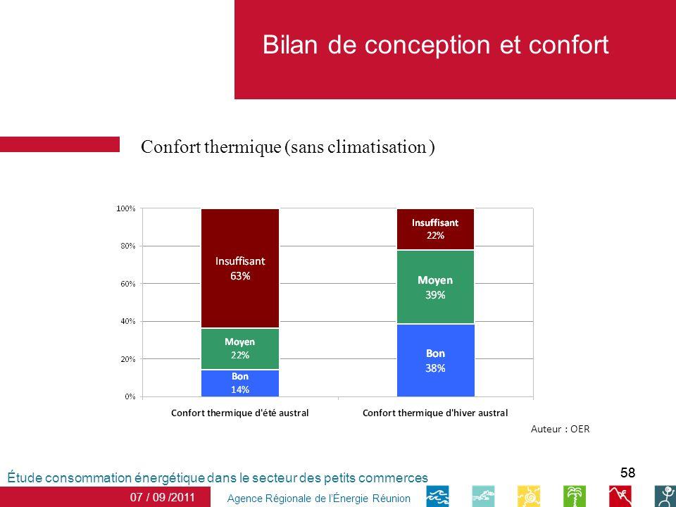 58 date Agence Régionale de lÉnergie Réunion Confort thermique (sans climatisation ) 07 / 09 /2011 Étude consommation énergétique dans le secteur des