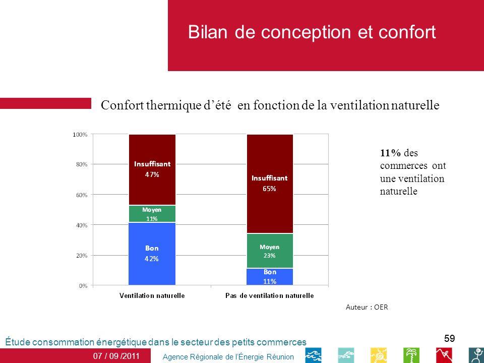 59 date Agence Régionale de lÉnergie Réunion 11% des commerces ont une ventilation naturelle Confort thermique dété en fonction de la ventilation natu