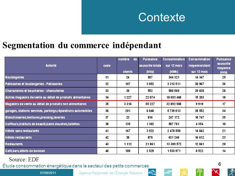 66 1 er décembre 2010 Contexte 07/09/2011 Agence Régionale de lÉnergie Réunion Étude consommation énergétique dans le secteur des petits commerces Seg