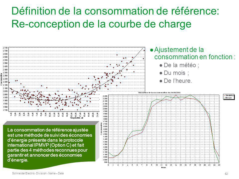 Schneider Electric 53 - Division - Name – Date Analyse de la consommation Télésuivi des sites Suivi de la consommation journalière lors de la mise en performance énergétique.