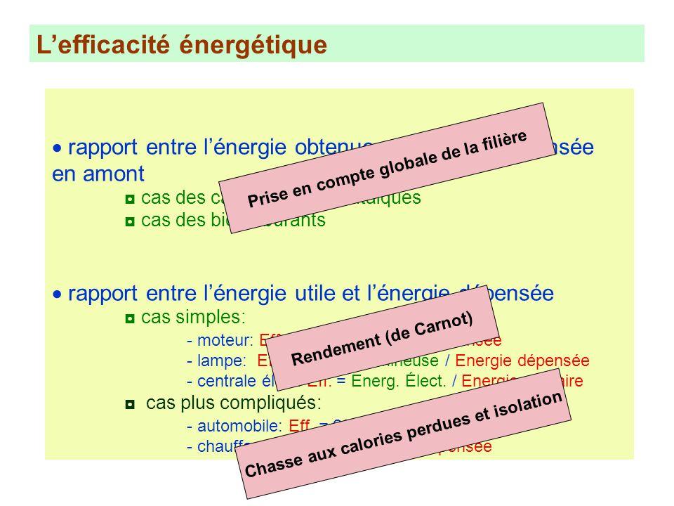 Lefficacité énergétique rapport entre lénergie obtenue et lénergie dépensée en amont cas des capteurs photovoltaïques cas des biocarburants rapport en