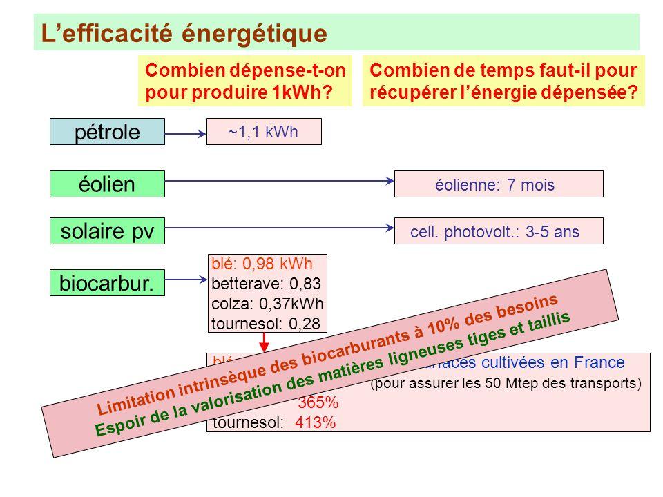 Lefficacité énergétique Combien dépense-t-on pour produire 1kWh? Combien de temps faut-il pour récupérer lénergie dépensée? pétrole ~1,1 kWh biocarbur