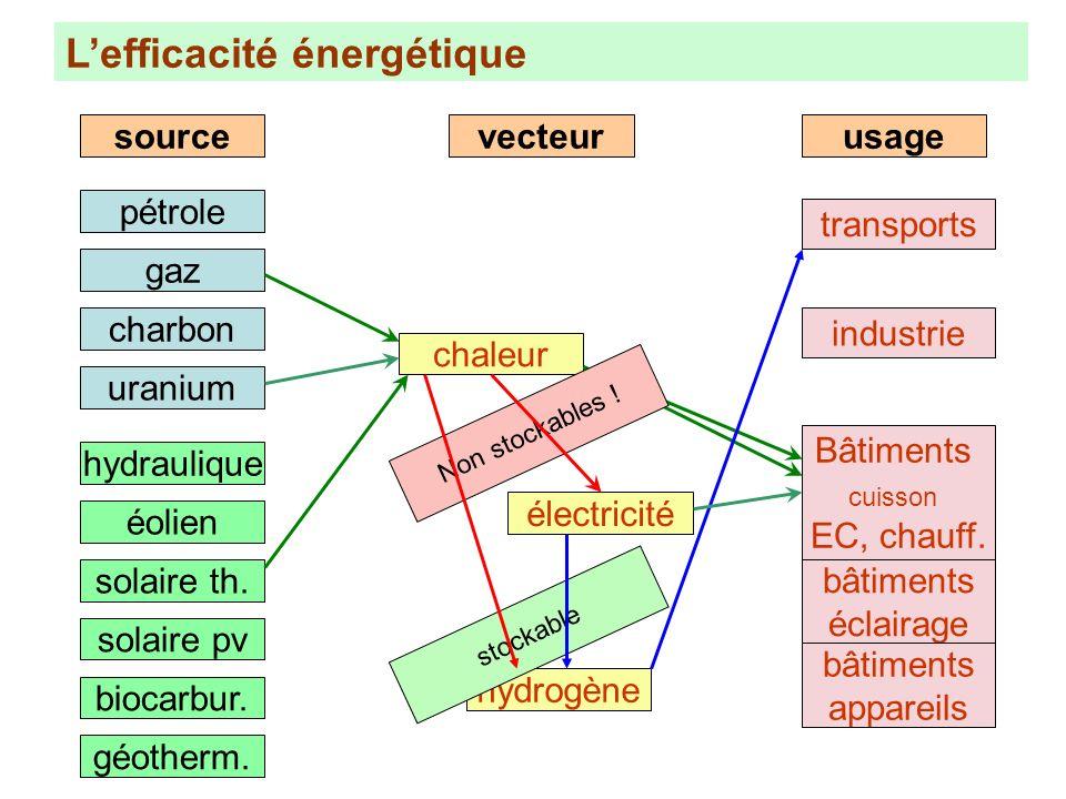 Lefficacité énergétique pétrole gaz charbon uranium sourcevecteurusagechaleur électricité hydrogène Bâtiments cuisson EC, chauff. bâtiments éclairage