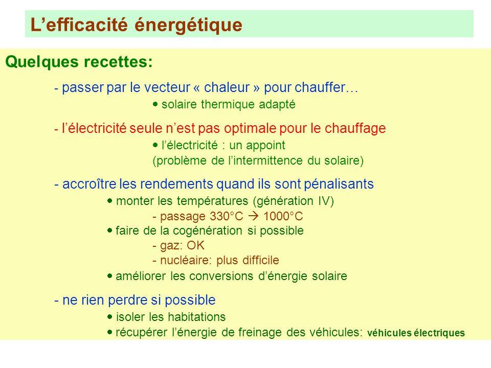 Lefficacité énergétique Quelques recettes: - passer par le vecteur « chaleur » pour chauffer… solaire thermique adapté - lélectricité seule nest pas o