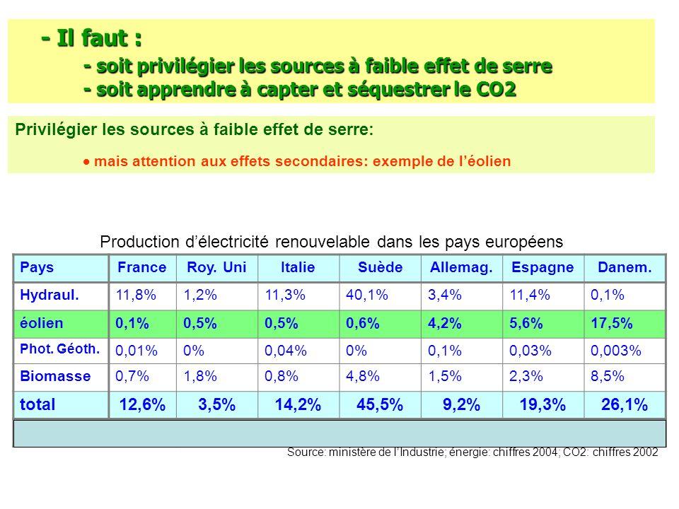 - Il faut : - soit privilégier les sources à faible effet de serre - soit apprendre à capter et séquestrer le CO2 Privilégier les sources à faible eff