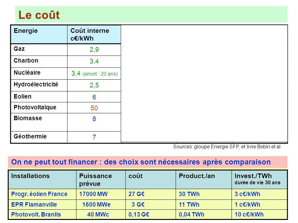 Le coût Bioéthanol: exemple de lE85 (85% déthanol): - moins cher à la pompe, mais 1,5 fois moins énergétique - taxes non percues par létat: 0,56 par l