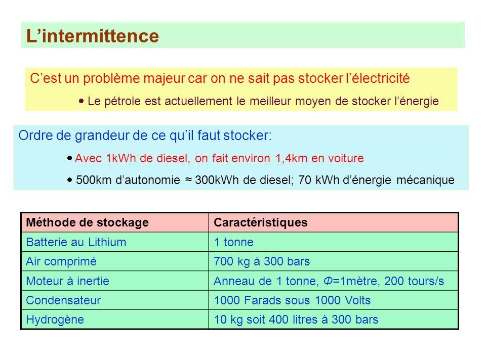 Lintermittence Cest un problème majeur car on ne sait pas stocker lélectricité Le pétrole est actuellement le meilleur moyen de stocker lénergie Ordre