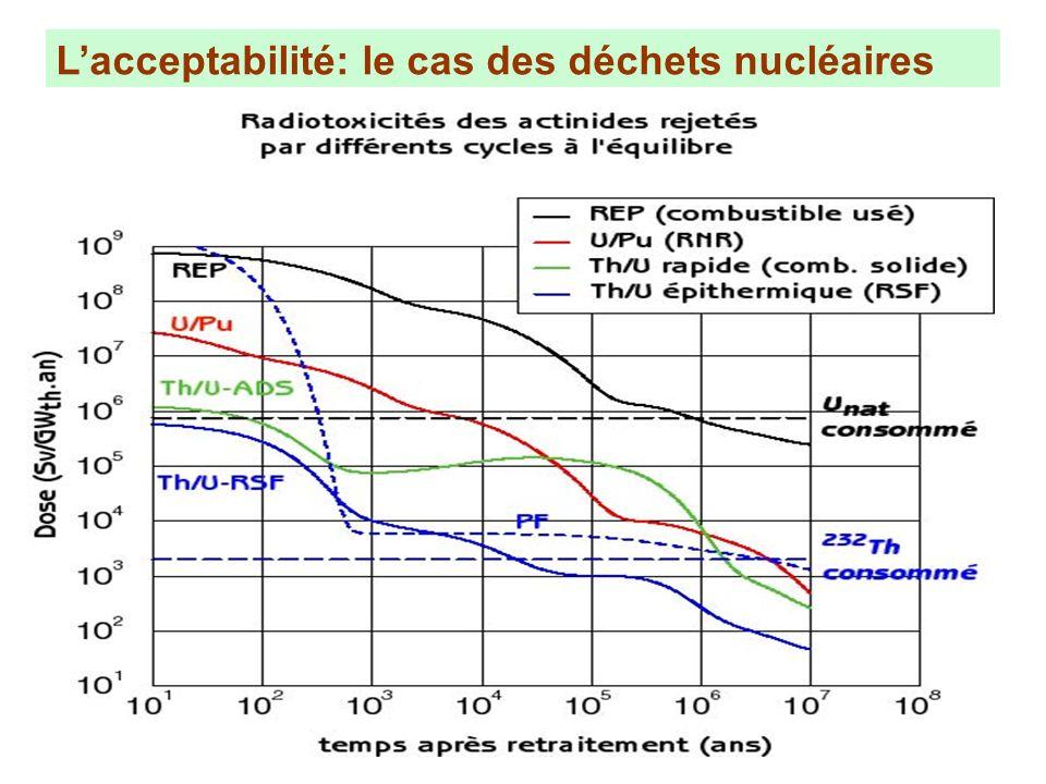 Lintérêt de Génération IV Lacceptabilité: le cas des déchets nucléaires